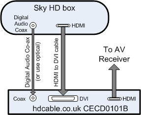 How to get 5 1 audio on Sky HD – updated | Quality and